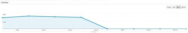 Graf som viser et plutselig fall fra mer enn 3500 trykk til 0 trykk