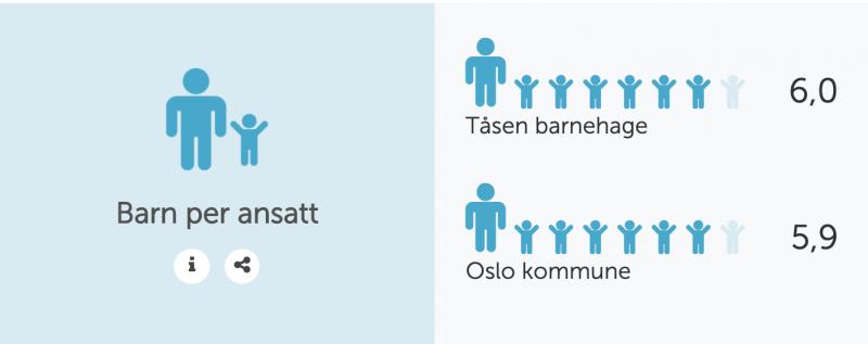 antall barn per ansatt i Tåsen barnehage