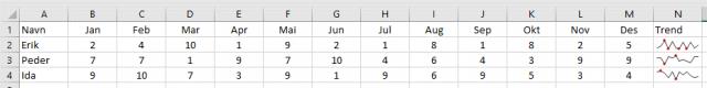 Sparklines er et nyttig verktøy i Excel for å raskt avdekke trender og mønstre i dataserier.