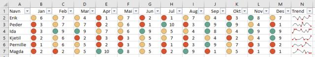 Med enkel, betinget formatering kan du visualisere data i Excel og kjapt se etter avvik og interessante forekomster.