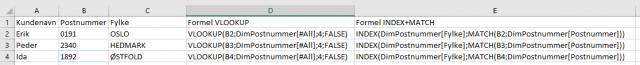 I Excel kan både VLOOKUP og INDEX/MATCH brukes for å få samme resultat. Proffene velger sistnevnte.
