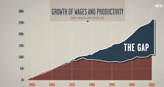 Lønn og produktivitet