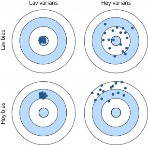 """Fire blinker som illustrerer """"bias error"""" og """"variance error""""."""
