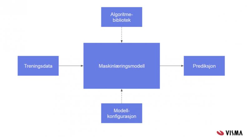 Maskinlæringsmodell