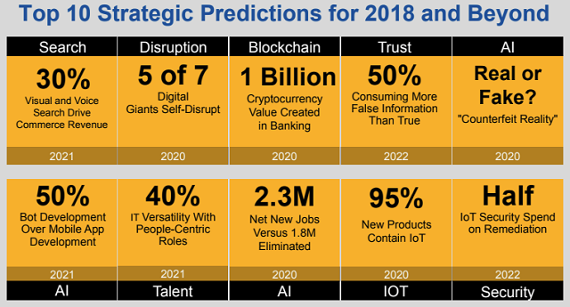 Gartners top predictions 2018