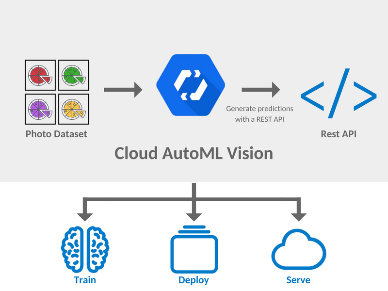 Google Cloud AutoML Vision