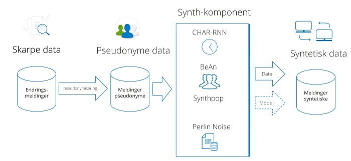 Syntetisering av persondata