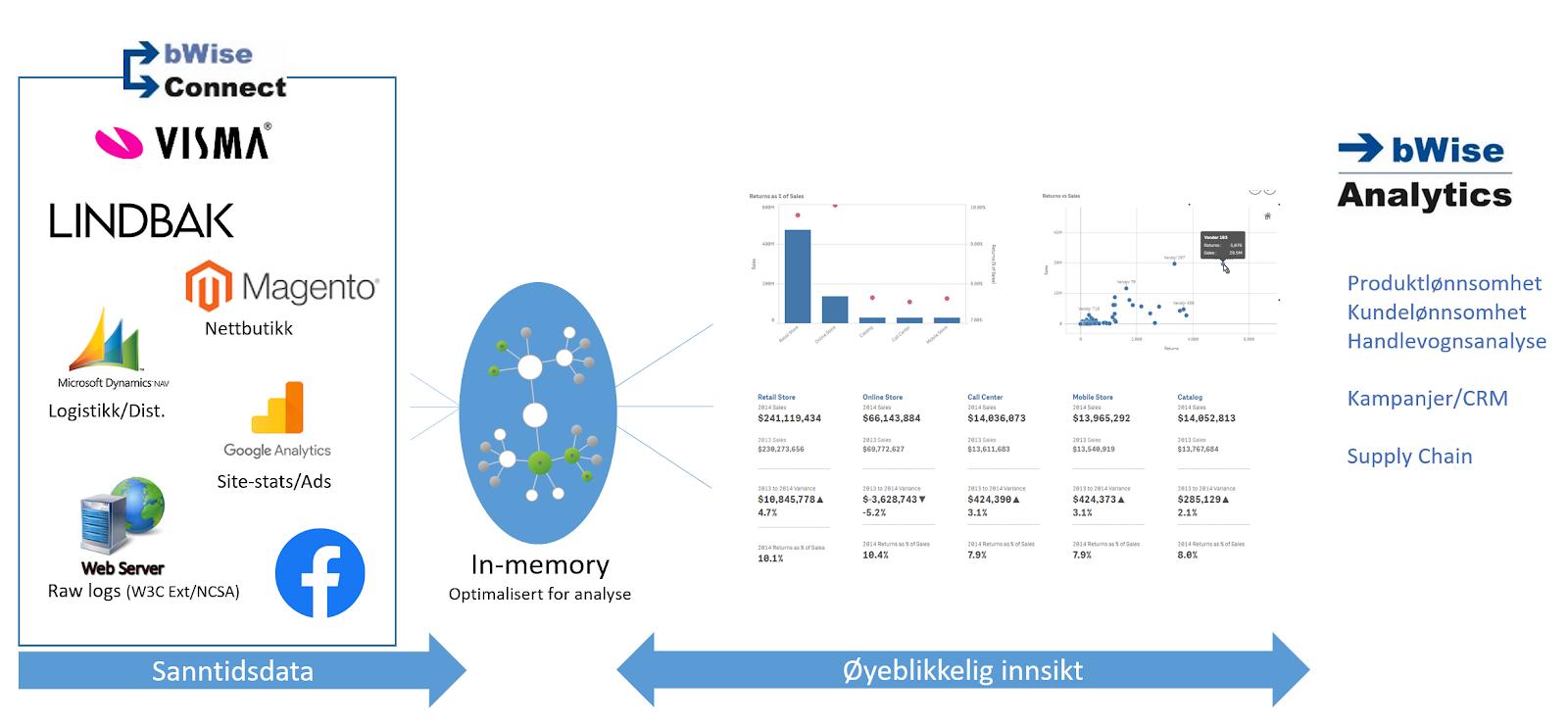 datainnsamling, sammenstilling, analyse og visualisering av omnikanal-verdikjeder