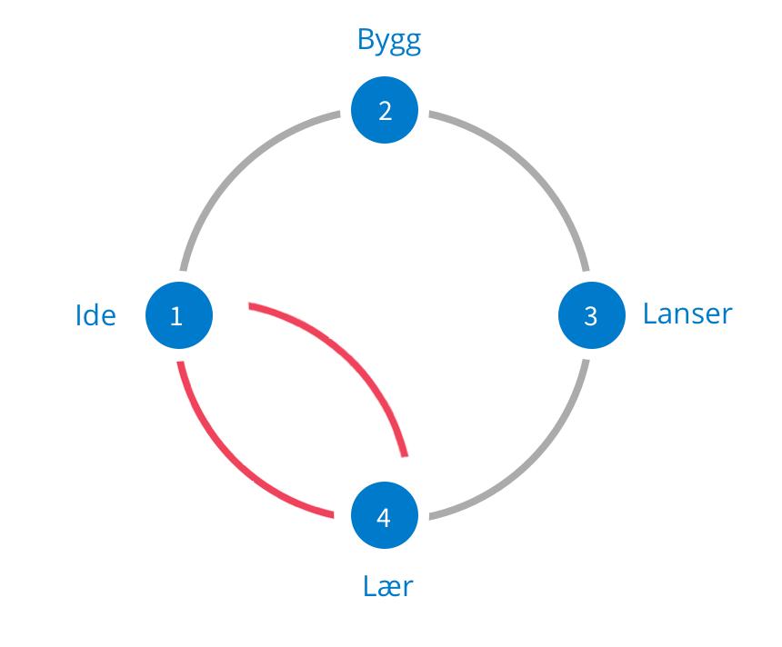 Smidig utviklingsprosess vs. Design Sprint