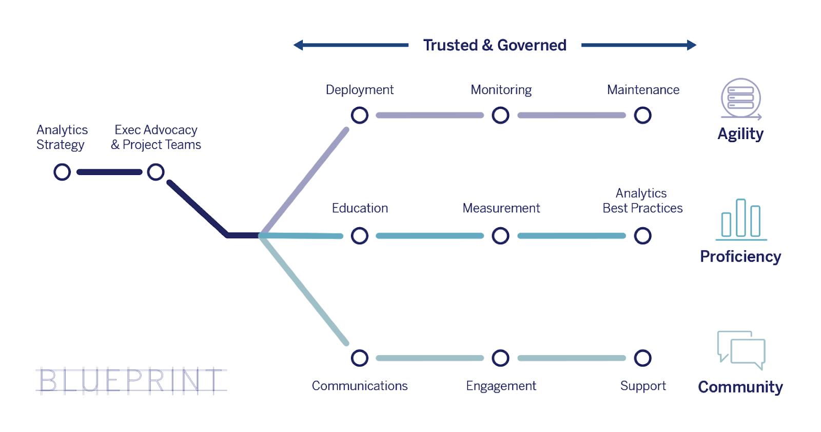 Datadrevet organisasjon med Tableau Blueprint