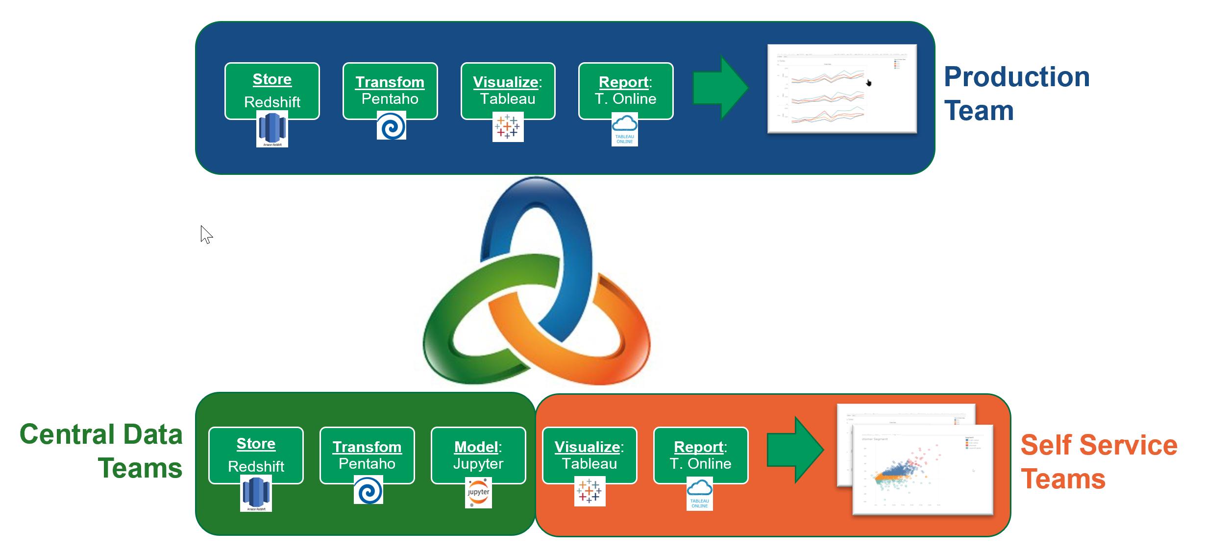 Så er DataOps pluss self-service det nye smidige
