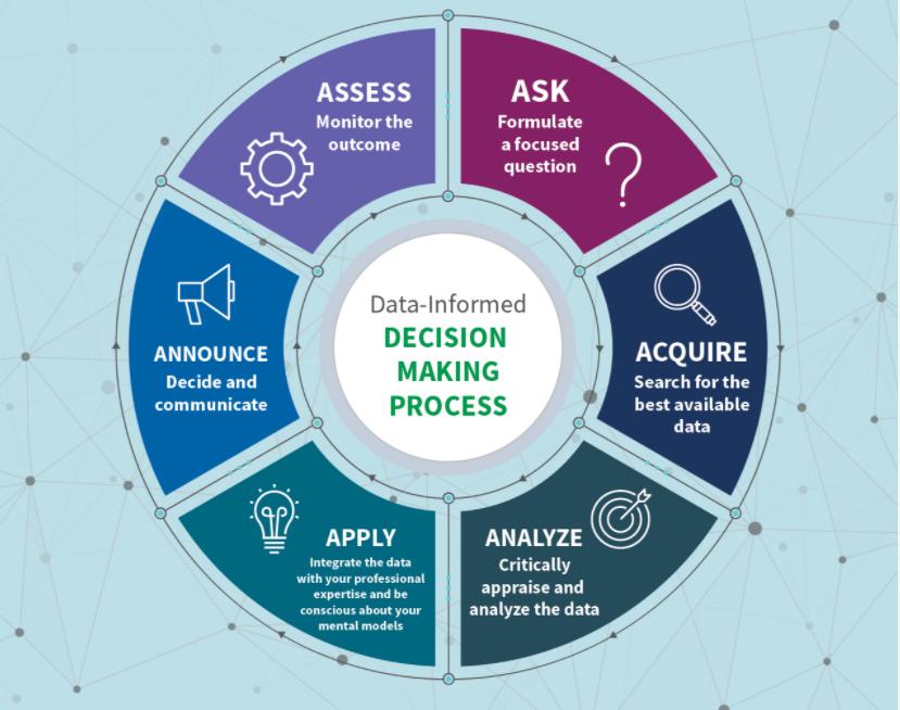 12 steg til data informerte beslutninger
