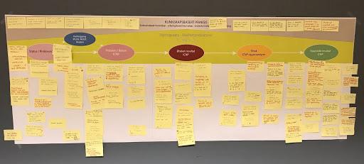Ekstern workshop med Bergen, Gran, Larvik og Tromsø for å kartlegge de ulike behov og ønsker i hver fase av sykepleieprosessen