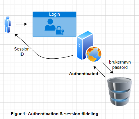 Authentication and session tildeling