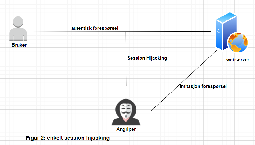 Enkel session hijacking