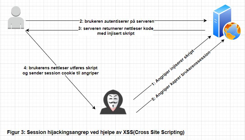 Session hijackingangrep ved hjelp av XSS