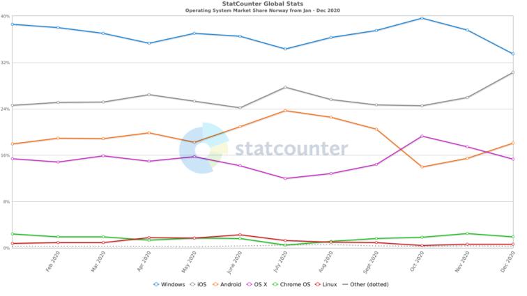 Graf som viser operativsystemenes andeler gjennom året.