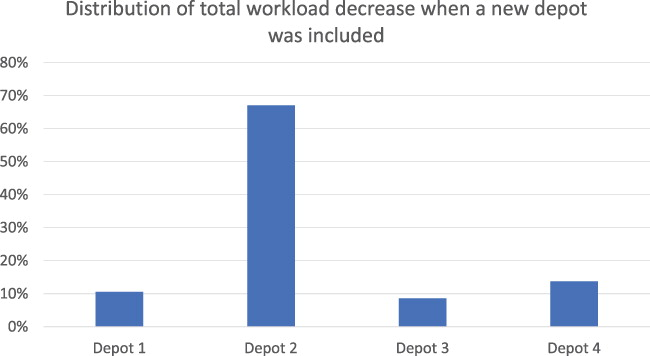 DISTRIBUTION OF TOTAL WORKLOAD DECREASE WHEN A NEW DEPOT WAS INCLUDED.jpeg